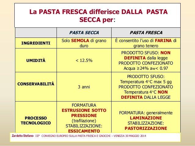Fresh pasta, dry pasta and gluten-free pasta labeling